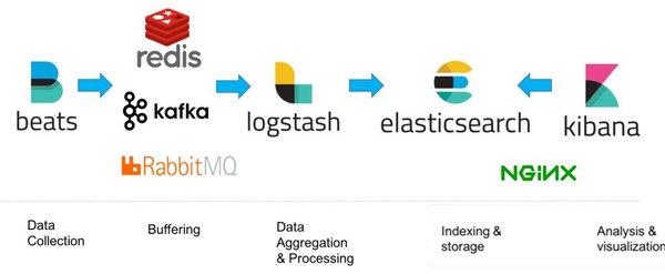 CentOS7 搭建ELK日志分析系统过程