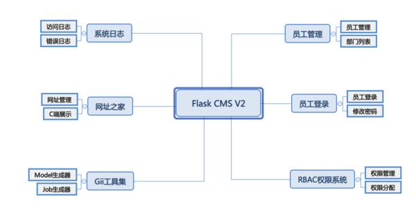 【框架发布】Python Flask CMS V2